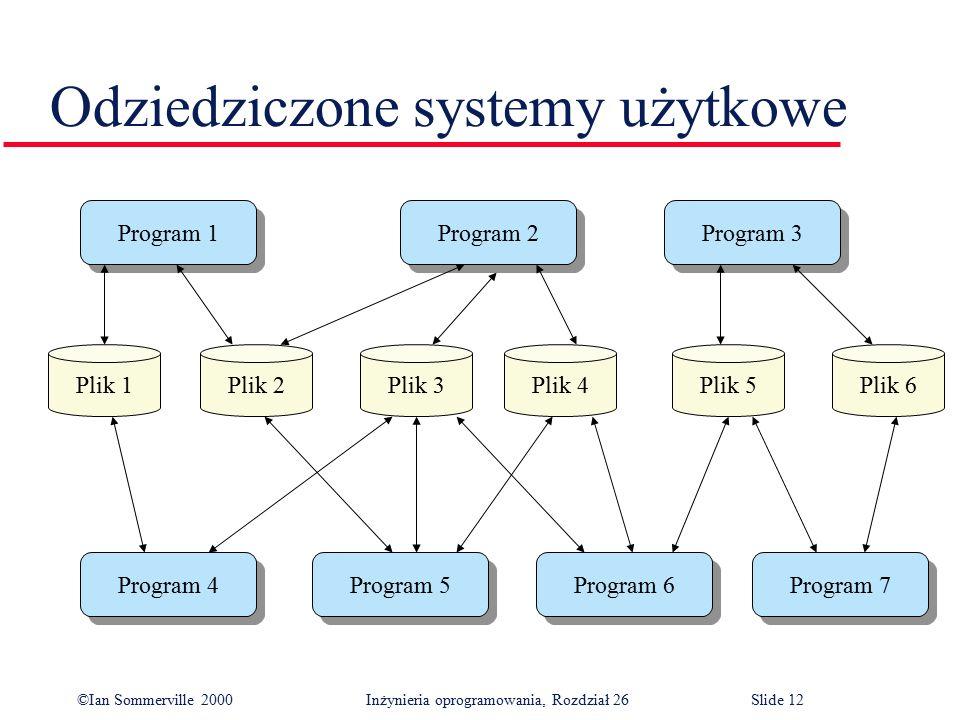 ©Ian Sommerville 2000 Inżynieria oprogramowania, Rozdział 26Slide 12 Odziedziczone systemy użytkowe Program 1 Program 2 Program 4 Program 3 Program 5 Program 6 Program 7 Plik 1Plik 2Plik 3Plik 4Plik 5Plik 6