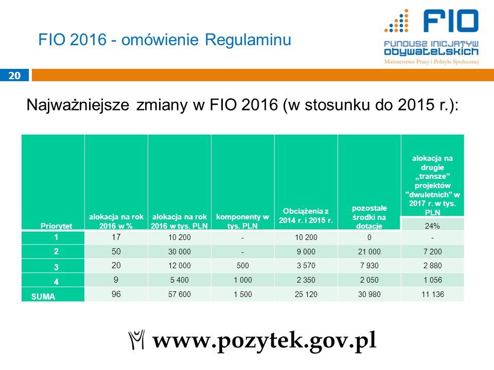 20 Najważniejsze zmiany w FIO 2016 (w stosunku do 2015 r.): FIO 2016 - omówienie Regulaminu Priorytet alokacja na rok 2016 w % alokacja na rok 2016 w