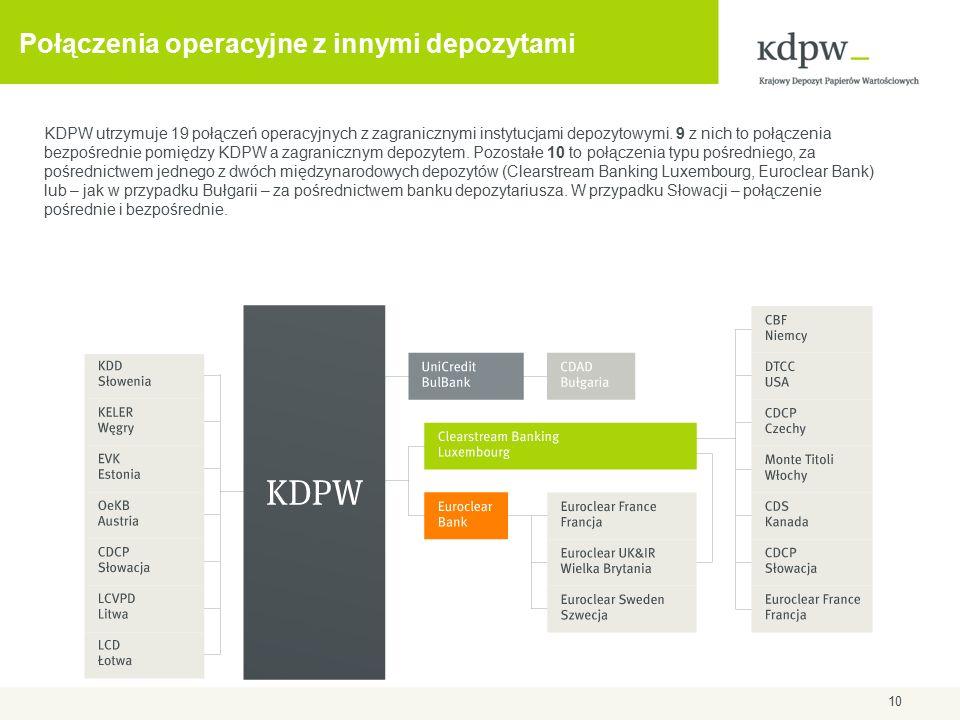 Połączenia operacyjne z innymi depozytami KDPW utrzymuje 19 połączeń operacyjnych z zagranicznymi instytucjami depozytowymi.