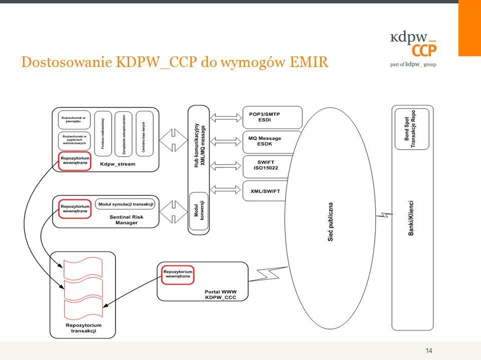 14 Dostosowanie KDPW_CCP do wymogów EMIR