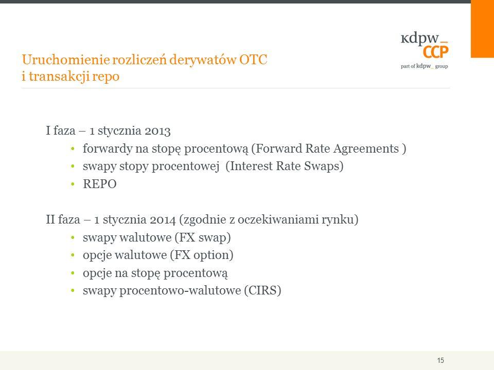 Uruchomienie rozliczeń derywatów OTC i transakcji repo 15 I faza – 1 stycznia 2013 forwardy na stopę procentową (Forward Rate Agreements ) swapy stopy procentowej (Interest Rate Swaps) REPO II faza – 1 stycznia 2014 (zgodnie z oczekiwaniami rynku) swapy walutowe (FX swap) opcje walutowe (FX option) opcje na stopę procentową swapy procentowo-walutowe (CIRS)