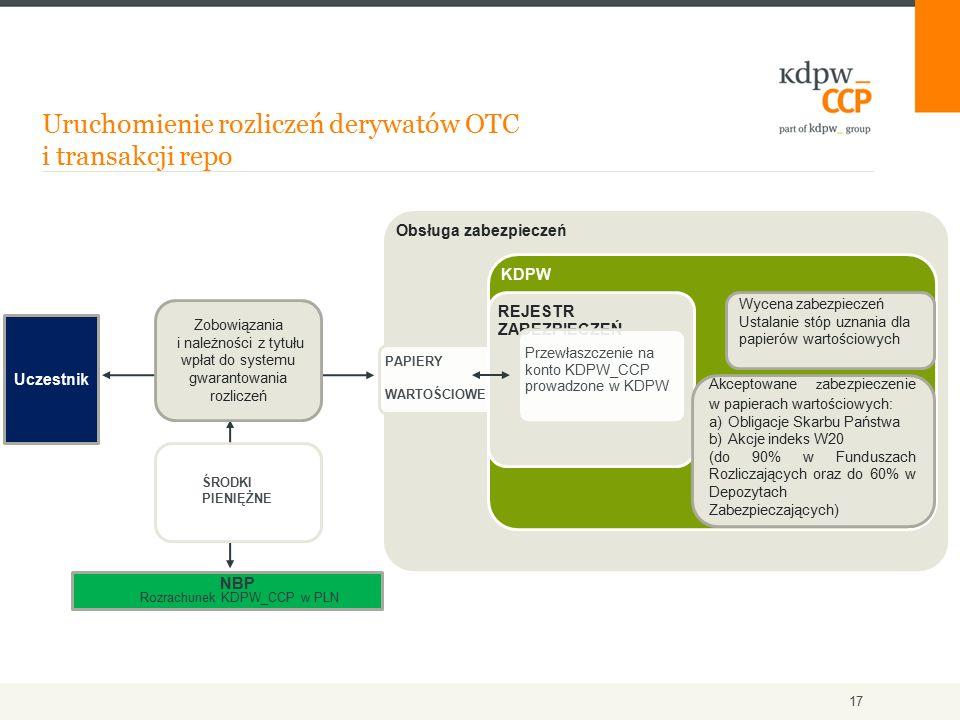 Uruchomienie rozliczeń derywatów OTC i transakcji repo 17 Uczestnik Zobowiązania i należności z tytułu wpłat do systemu gwarantowania rozliczeń NBP Ro