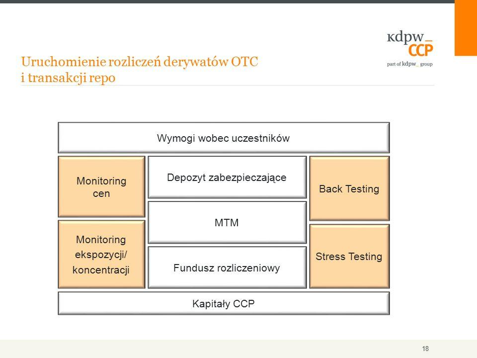 Uruchomienie rozliczeń derywatów OTC i transakcji repo 18 Wymogi wobec uczestników Monitoring cen Monitoring ekspozycji/ koncentracji Depozyt zabezpieczające MTM Fundusz rozliczeniowy Back Testing Stress Testing Kapitały CCP