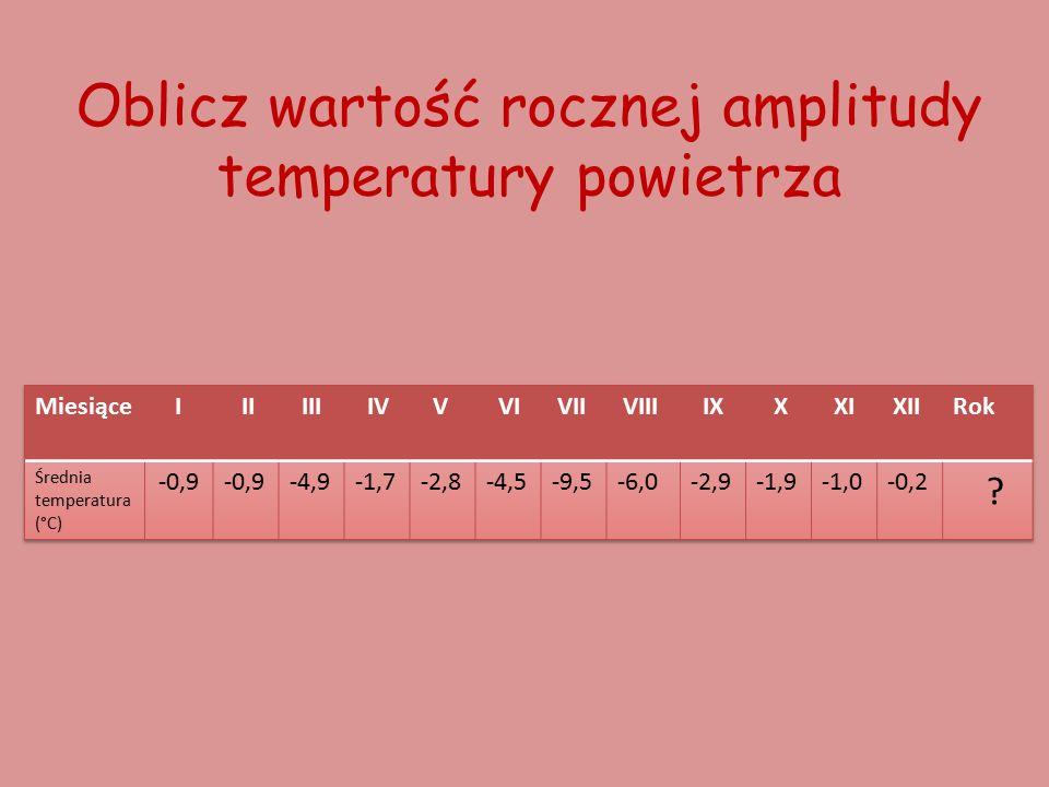 Oblicz wartość rocznej amplitudy temperatury powietrza