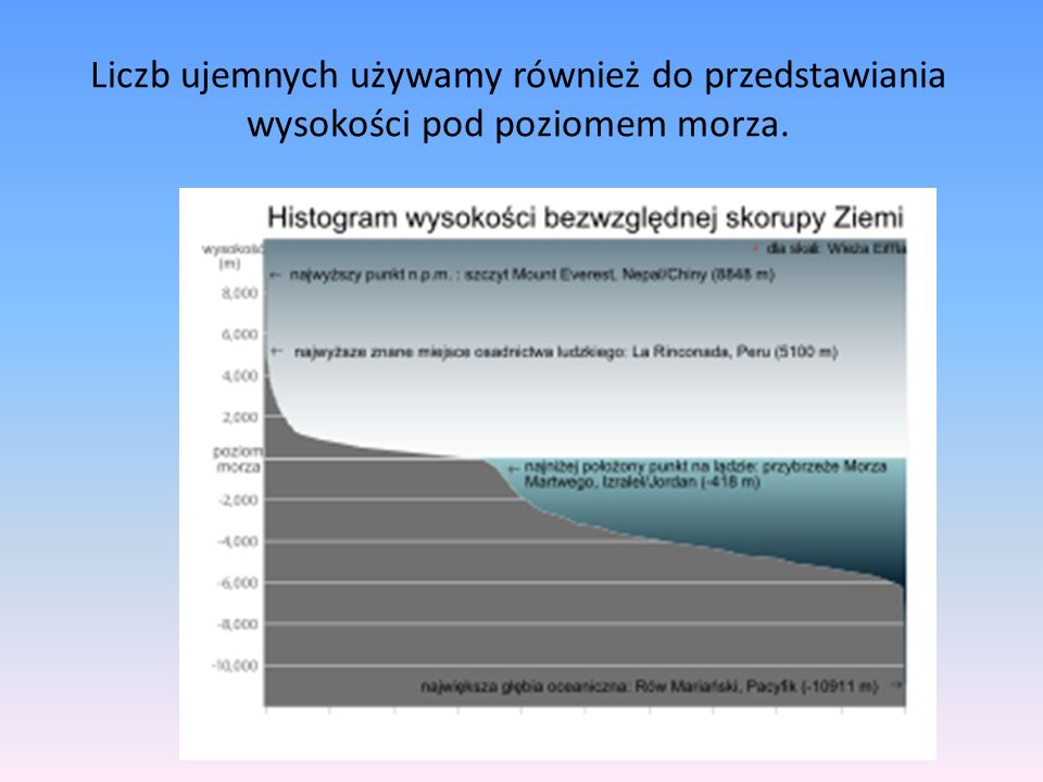 Liczb ujemnych używamy również do przedstawiania wysokości pod poziomem morza.