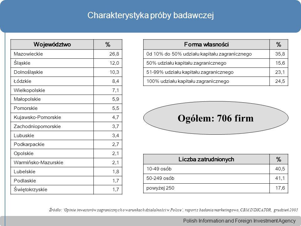 Polish Information and Foreign Investment Agency Najważniejsze czynniki podejmowania działalności gospodarczej w Polsce przez inwestorów zagranicznych W 2005 po raz pierwszy najważniejszym czynnikiem jest wielkość polskiego rynku Źródło: 'Opinie inwestorów zagranicznych o warunkach działalności w Polsce', raport z badania marketingowo, CBM INDICATOR, grudzień 2005 Najważniejsze 10 czynników w 2005 roku: - wielkość polskiego rynku - koszt siły roboczej - perspektywa wzrostu gospodarczego - kwalifikacje siły roboczej - podaż siły roboczej - możliwość redukcji kosztów produkcji - bezpieczeństwo prawne - niskie podatki - członkostwo w UE - możliwość nabywania gruntów i nieruchomości