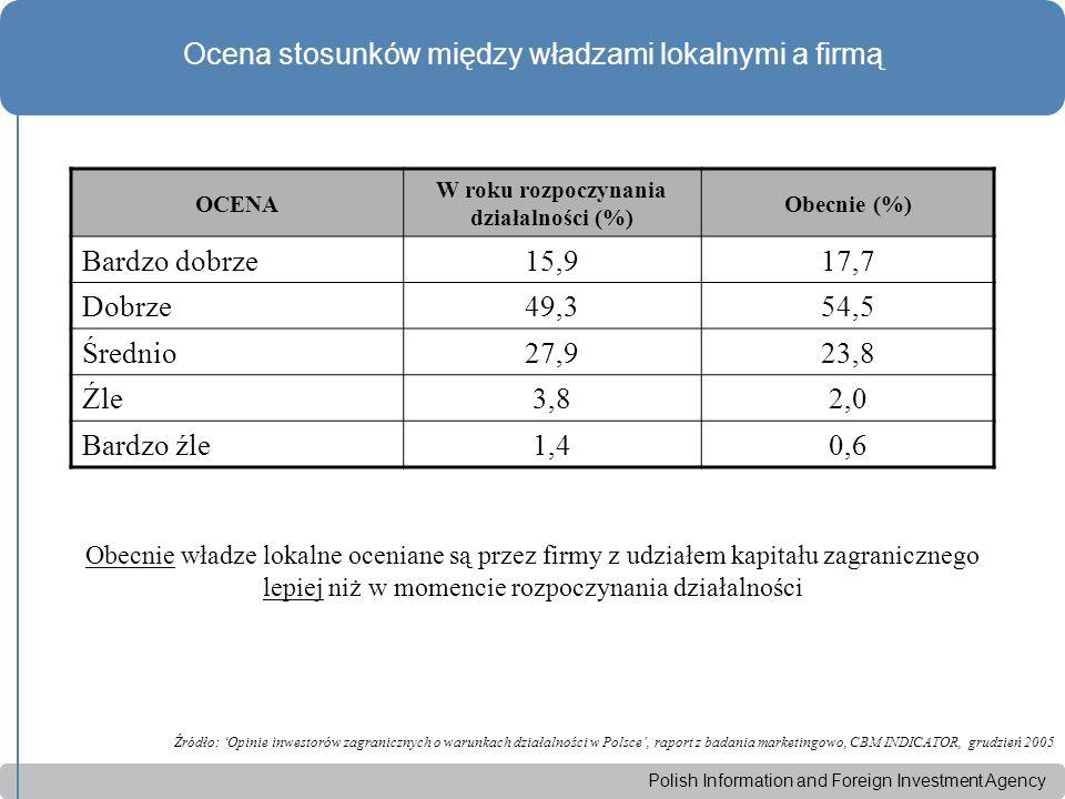 Polish Information and Foreign Investment Agency Ocena stosunków między władzami lokalnymi a firmą Źródło: 'Opinie inwestorów zagranicznych o warunkach działalności w Polsce', raport z badania marketingowo, CBM INDICATOR, grudzień 2005 OCENA W roku rozpoczynania działalności (%) Obecnie (%) Bardzo dobrze15,917,7 Dobrze49,354,5 Średnio27,923,8 Źle3,82,0 Bardzo źle1,40,6 Obecnie władze lokalne oceniane są przez firmy z udziałem kapitału zagranicznego lepiej niż w momencie rozpoczynania działalności