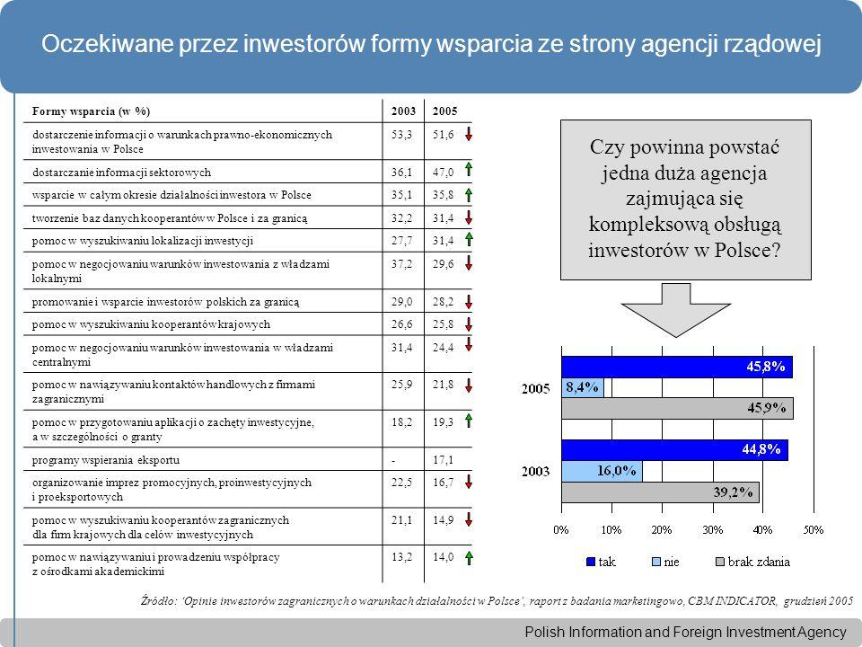 Polish Information and Foreign Investment Agency Oczekiwane przez inwestorów formy wsparcia ze strony agencji rządowej Źródło: 'Opinie inwestorów zagranicznych o warunkach działalności w Polsce', raport z badania marketingowo, CBM INDICATOR, grudzień 2005 Formy wsparcia (w %)20032005 dostarczenie informacji o warunkach prawno-ekonomicznych inwestowania w Polsce 53,351,6 dostarczanie informacji sektorowych36,147,0 wsparcie w całym okresie działalności inwestora w Polsce35,135,8 tworzenie baz danych kooperantów w Polsce i za granicą32,231,4 pomoc w wyszukiwaniu lokalizacji inwestycji27,731,4 pomoc w negocjowaniu warunków inwestowania z władzami lokalnymi 37,229,6 promowanie i wsparcie inwestorów polskich za granicą29,028,2 pomoc w wyszukiwaniu kooperantów krajowych26,625,8 pomoc w negocjowaniu warunków inwestowania w władzami centralnymi 31,424,4 pomoc w nawiązywaniu kontaktów handlowych z firmami zagranicznymi 25,921,8 pomoc w przygotowaniu aplikacji o zachęty inwestycyjne, a w szczególności o granty 18,219,3 programy wspierania eksportu-17,1 organizowanie imprez promocyjnych, proinwestycyjnych i proeksportowych 22,516,7 pomoc w wyszukiwaniu kooperantów zagranicznych dla firm krajowych dla celów inwestycyjnych 21,114,9 pomoc w nawiązywaniu i prowadzeniu współpracy z ośrodkami akademickimi 13,214,0 Czy powinna powstać jedna duża agencja zajmująca się kompleksową obsługą inwestorów w Polsce?