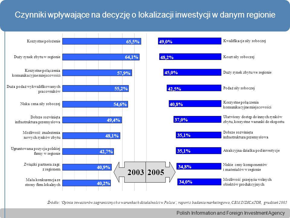 Polish Information and Foreign Investment Agency Źródło: 'Opinie inwestorów zagranicznych o warunkach działalności w Polsce', raport z badania marketingowo, CBM INDICATOR, grudzień 2005 Czynniki wpływające na decyzję o lokalizacji inwestycji w danym regionie w zależności od kraju pochodzenia inwestora Niemcy: - koszt siły roboczej – 58,2% Wielka Brytania: - kwalifikacje siły roboczej – 56,9% Francja: - kwalifikacje siły roboczej – 43,6% - duży rynek zbytu w regionie – 43,6% - korzystne połączenia komunikacyjne – 43,6% Holandia: - koszt siły roboczej – 62,5% USA: - kwalifikacje siły roboczej – 45,2% - duży rynek zbytu w regionie – 45,2%