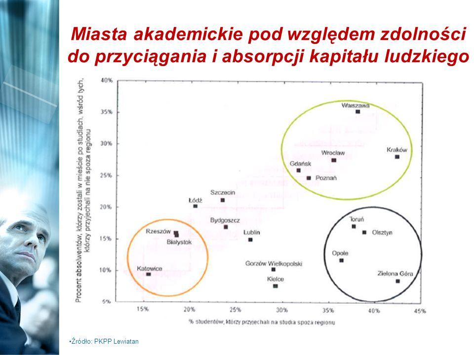 Miasta akademickie pod względem zdolności do przyciągania i absorpcji kapitału ludzkiego Źródło: PKPP Lewiatan