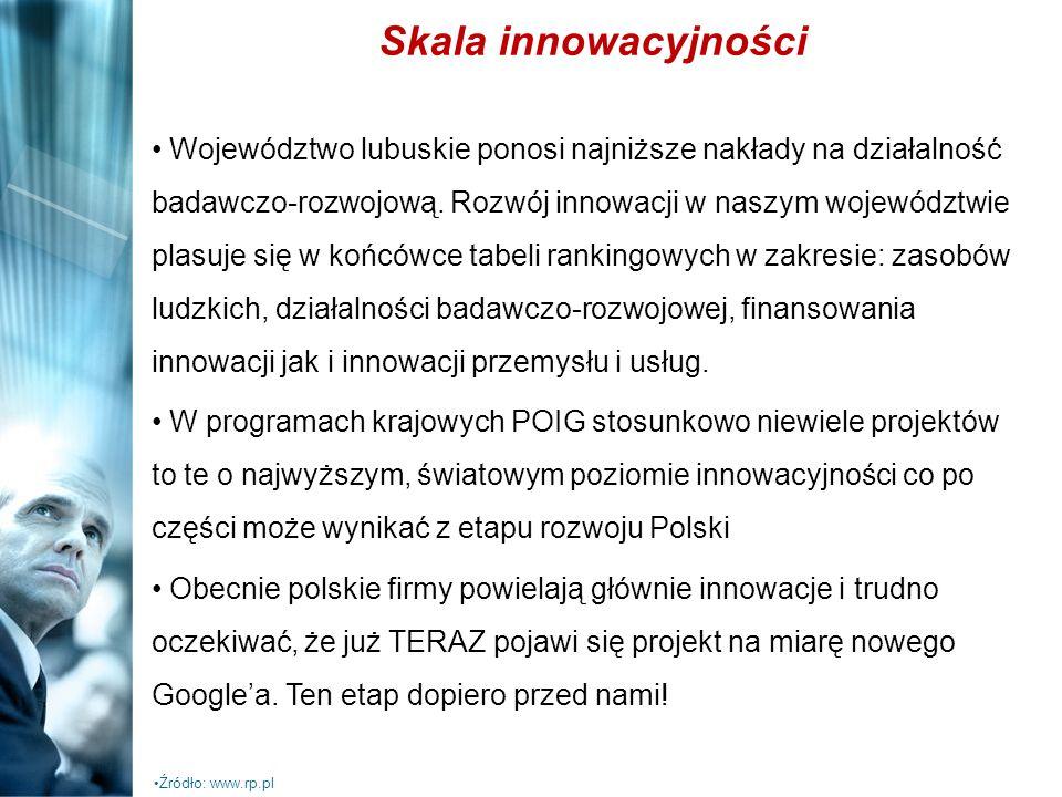 Województwo lubuskie ponosi najniższe nakłady na działalność badawczo-rozwojową. Rozwój innowacji w naszym województwie plasuje się w końcówce tabeli