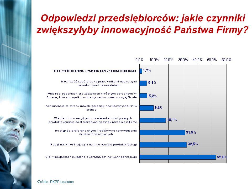 Odpowiedzi przedsiębiorców: jakie czynniki zwiększyłyby innowacyjność Państwa Firmy? Źródło: PKPP Lewiatan