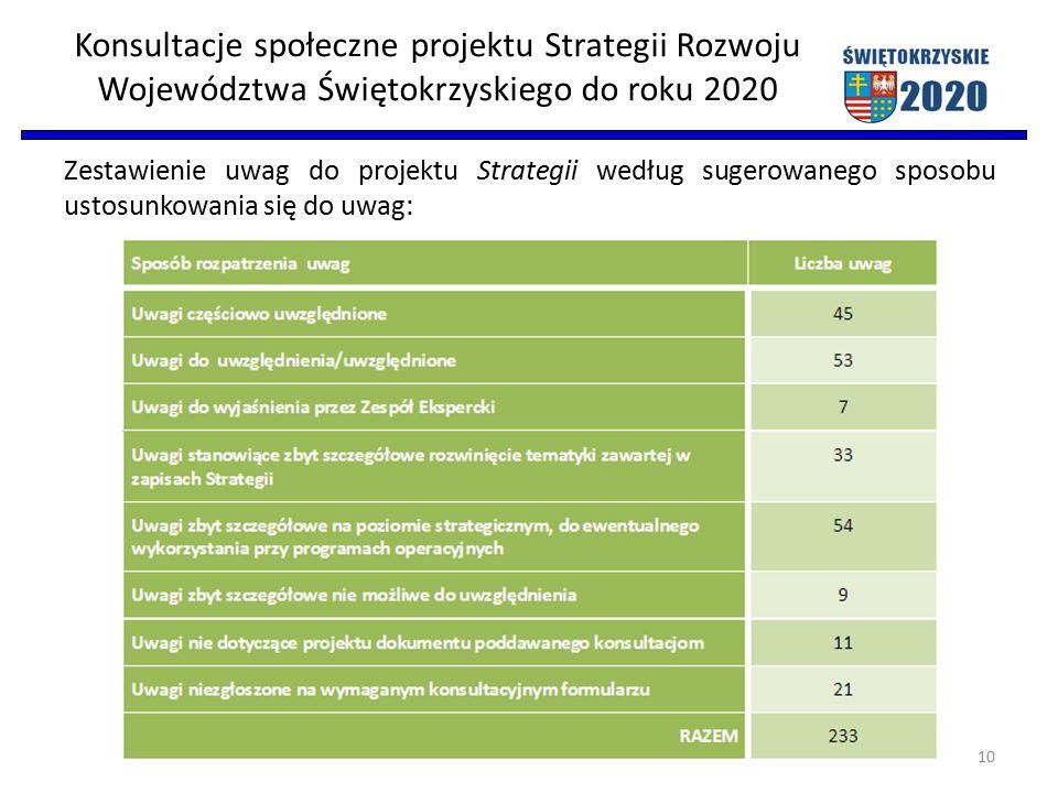 Konsultacje społeczne projektu Strategii Rozwoju Województwa Świętokrzyskiego do roku 2020 Zestawienie uwag do projektu Strategii według sugerowanego sposobu ustosunkowania się do uwag: 10