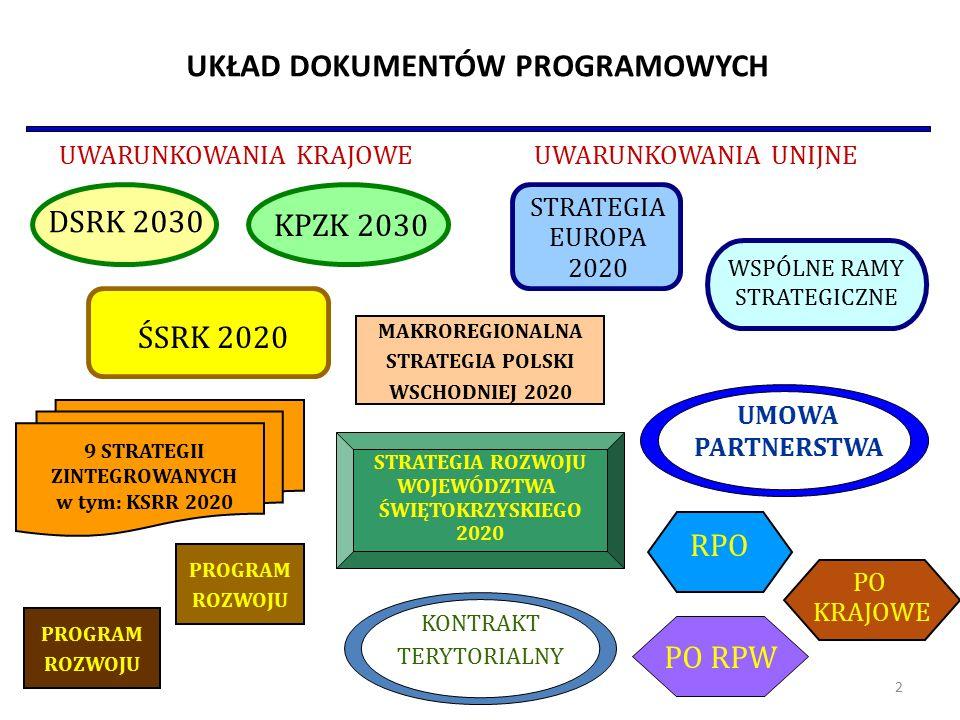 UKŁAD DOKUMENTÓW PROGRAMOWYCH UWARUNKOWANIA KRAJOWEUWARUNKOWANIA UNIJNE PROGRAM ROZWOJU PROGRAM ROZWOJU WSPÓLNE RAMY STRATEGICZNE STRATEGIA ROZWOJU WOJEWÓDZTWA ŚWIĘTOKRZYSKIEGO 2020 DSRK 2030 KPZK 2030 ŚSRK 2020 9 STRATEGII ZINTEGROWANYCH w tym: KSRR 2020 KONTRAKT TERYTORIALNY UMOWA PARTNERSTWA MAKROREGIONALNA STRATEGIA POLSKI WSCHODNIEJ 2020 STRATEGIA EUROPA 2020 RPO PO RPW PO KRAJOWE 2