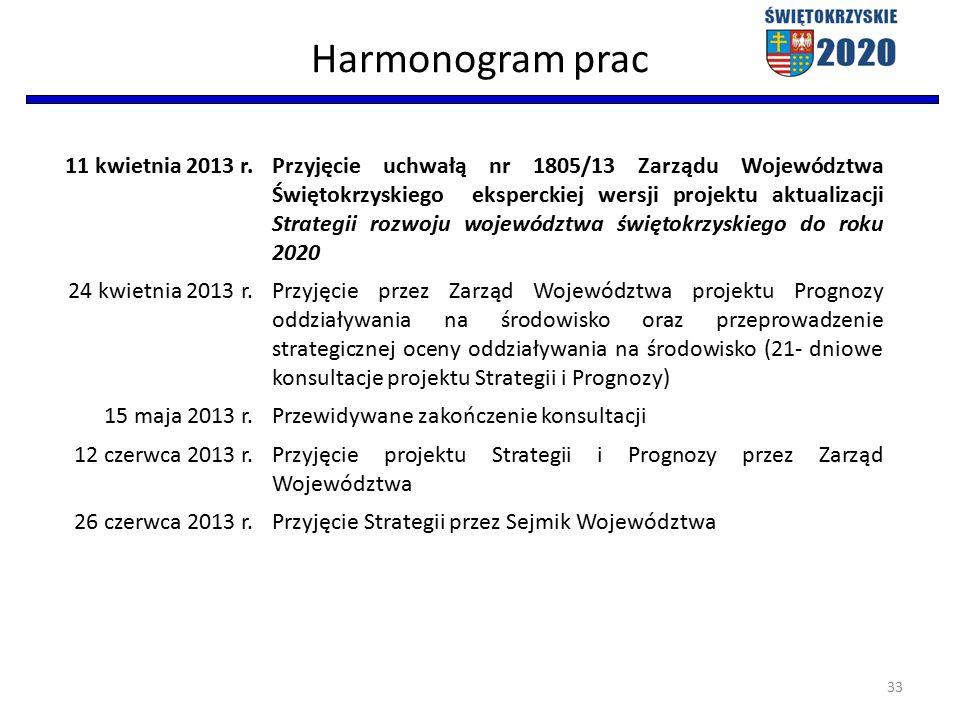 Harmonogram prac 11 kwietnia 2013 r.Przyjęcie uchwałą nr 1805/13 Zarządu Województwa Świętokrzyskiego eksperckiej wersji projektu aktualizacji Strategii rozwoju województwa świętokrzyskiego do roku 2020 24 kwietnia 2013 r.Przyjęcie przez Zarząd Województwa projektu Prognozy oddziaływania na środowisko oraz przeprowadzenie strategicznej oceny oddziaływania na środowisko (21- dniowe konsultacje projektu Strategii i Prognozy) 15 maja 2013 r.Przewidywane zakończenie konsultacji 12 czerwca 2013 r.Przyjęcie projektu Strategii i Prognozy przez Zarząd Województwa 26 czerwca 2013 r.Przyjęcie Strategii przez Sejmik Województwa 33