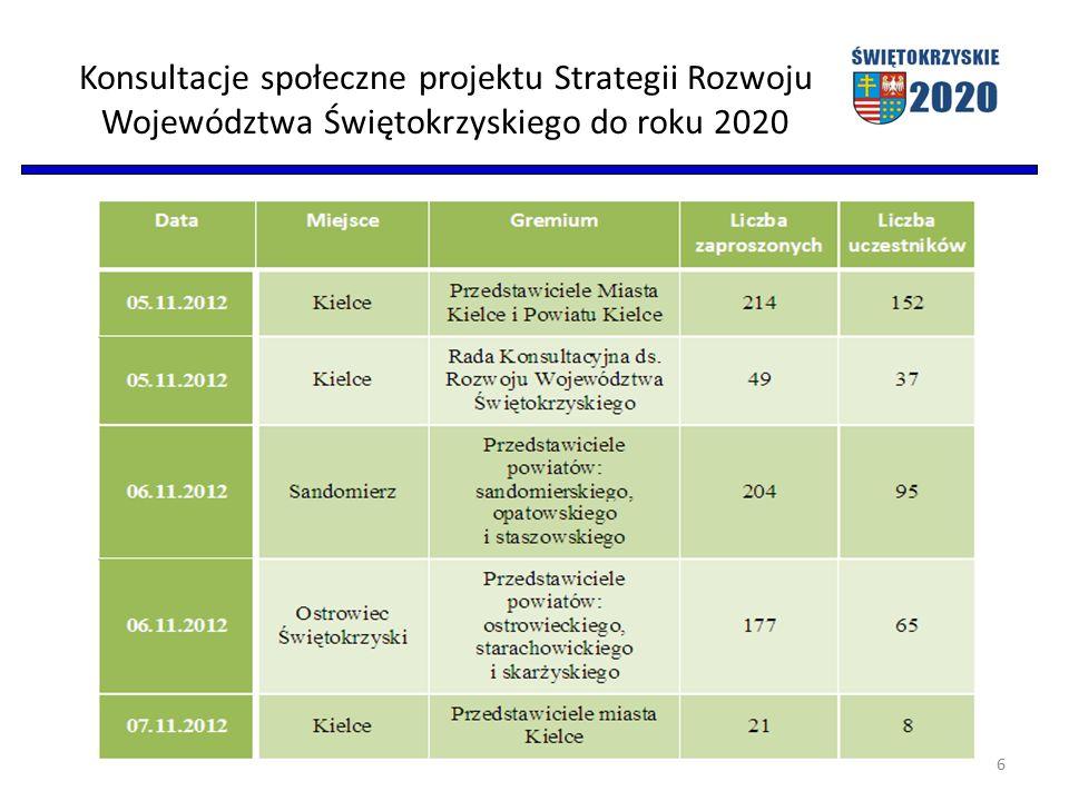 Konsultacje społeczne projektu Strategii Rozwoju Województwa Świętokrzyskiego do roku 2020 cd. 7