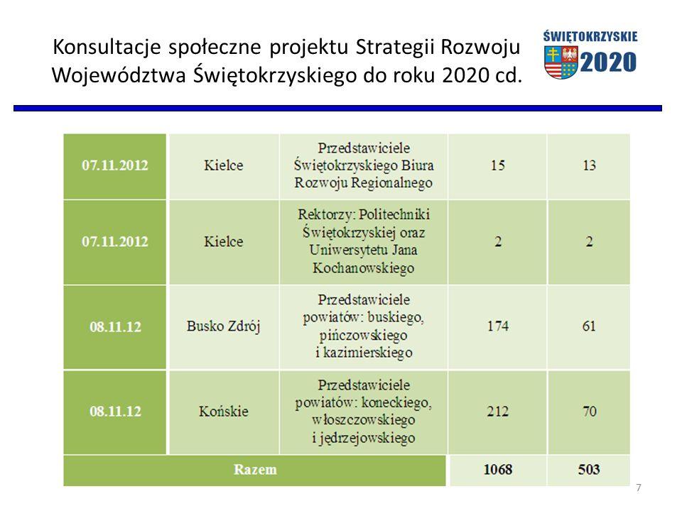 Konsultacje społeczne projektu Strategii Rozwoju Województwa Świętokrzyskiego do roku 2020 W trakcie procesu konsultacji projektu Strategii wpłynęło łącznie 233 uwagi.