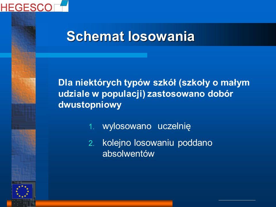 Schemat losowania Schemat losowania 1. wylosowano uczelnię 2.