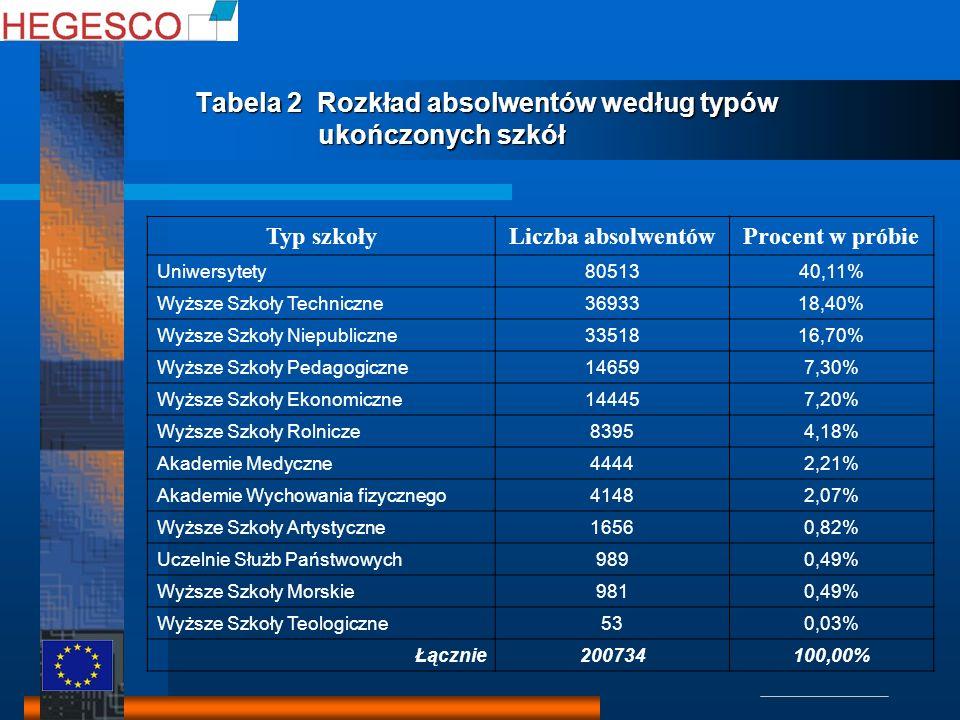 Tabela 2 Rozkład absolwentów według typów ukończonych szkół Typ szkołyLiczba absolwentówProcent w próbie Uniwersytety8051340,11% Wyższe Szkoły Technic