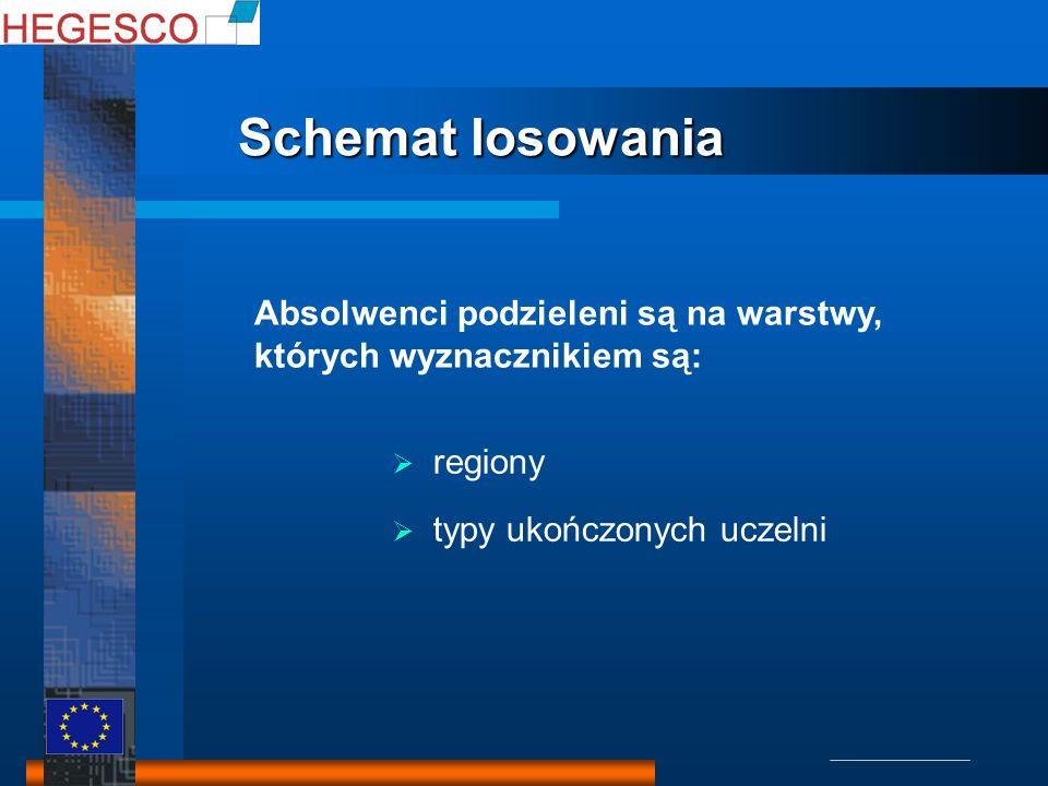 Schemat losowania Schemat losowania 1.wylosowano uczelnię 2.