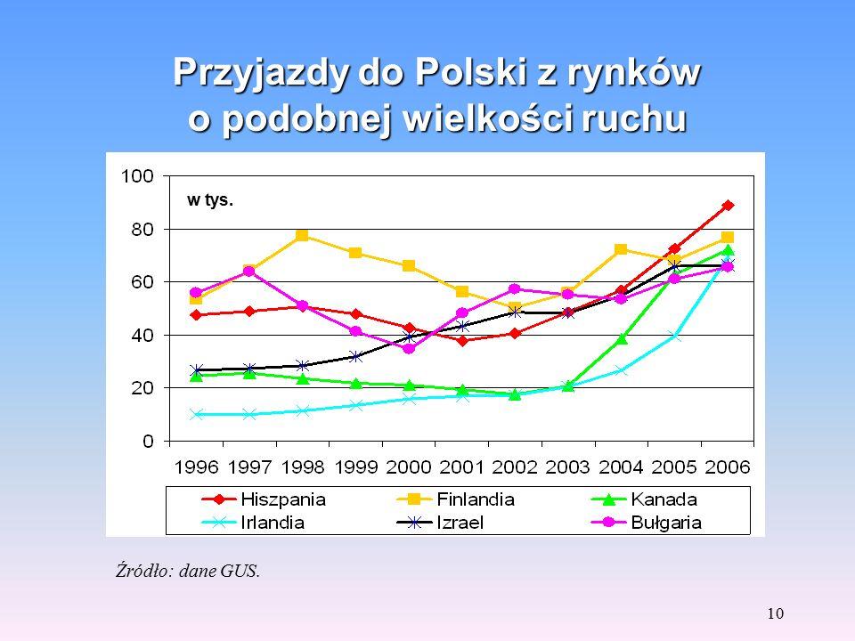 9 Przyjazdy z Izraela do Polski w latach 1996-2006 Źródło: dane GUS. w tys.