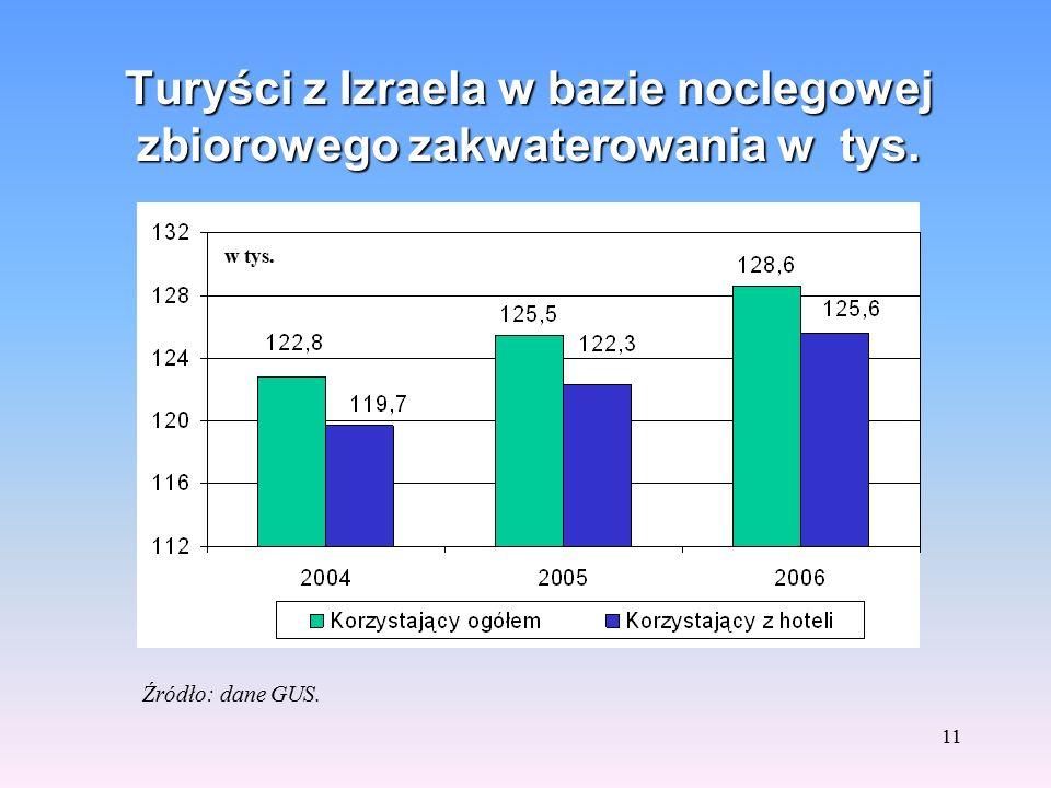 10 Przyjazdy do Polski z rynków o podobnej wielkości ruchu Źródło: dane GUS. w tys.