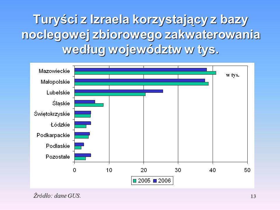 12 Turyści z Izraela korzystających z bazy noclegowej zbiorowego zakwaterowania według rodzajów bazy Rodzaj bazy Korzystający w tys. 2006/05 w % 2006