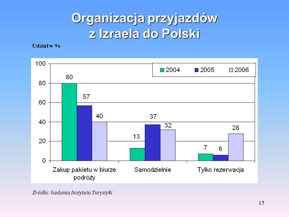 14 Główne cele przyjazdów z Izraela do Polski Udział w % Źródło: badania Instytutu Turystyki.