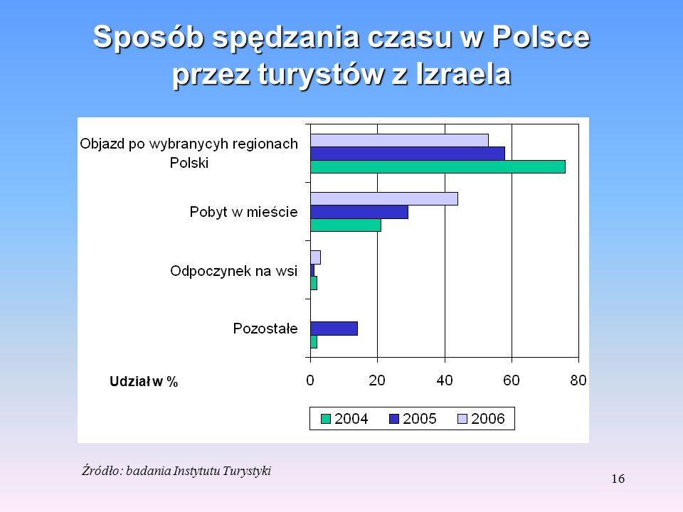 15 Organizacja przyjazdów z Izraela do Polski Źródło: badania Instytutu Turystyki Udział w %