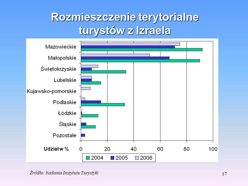 16 Sposób spędzania czasu w Polsce przez turystów z Izraela Udział w % Źródło: badania Instytutu Turystyki