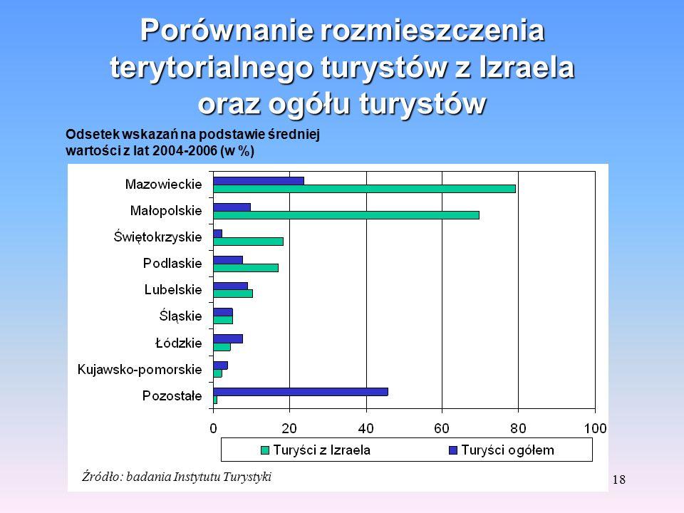 17 Rozmieszczenie terytorialne turystów z Izraela Źródło: badania Instytutu Turystyki Udział w %