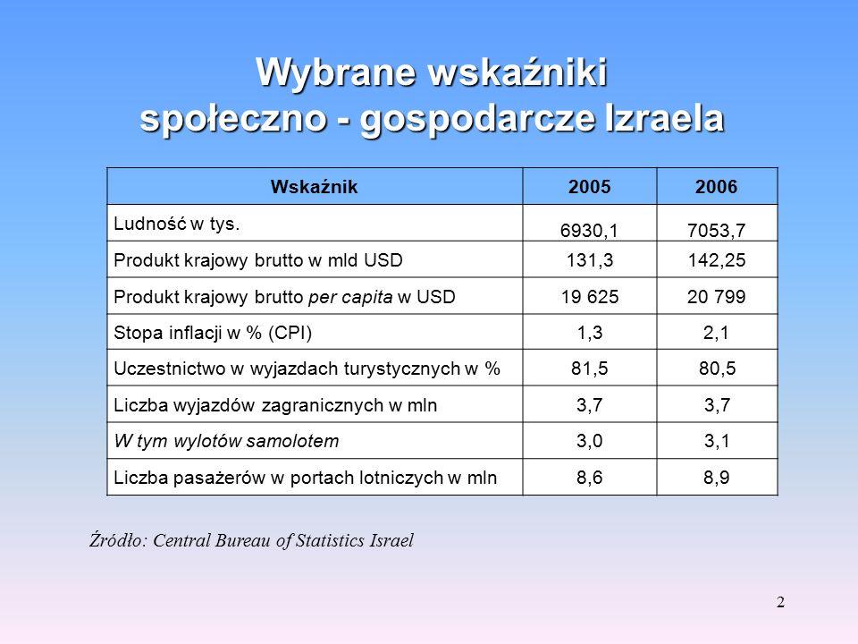 1 POLSKA ORGANIZACJA TURYSTYCZNA