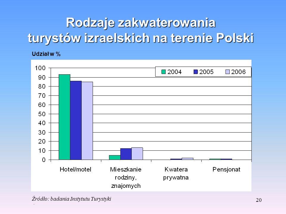 19 Długość pobytu na terenie Polski turystów z Izraela Udział w % Źródło: badania Instytutu Turystyki