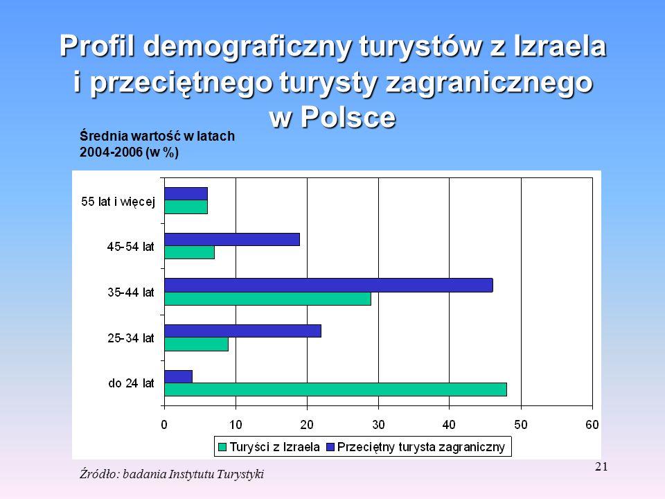 20 Rodzaje zakwaterowania turystów izraelskich na terenie Polski. Udział w % Źródło: badania Instytutu Turystyki