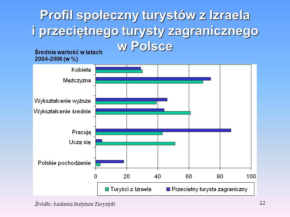21 Profil demograficzny turystów z Izraela i przeciętnego turysty zagranicznego w Polsce Średnia wartość w latach 2004-2006 (w %) Źródło: badania Inst