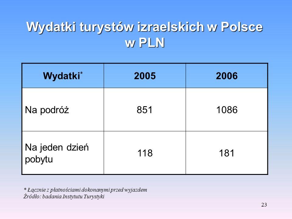 22 Profil społeczny turystów z Izraela i przeciętnego turysty zagranicznego w Polsce Średnia wartość w latach 2004-2006 (w %) Źródło: badania Instytut