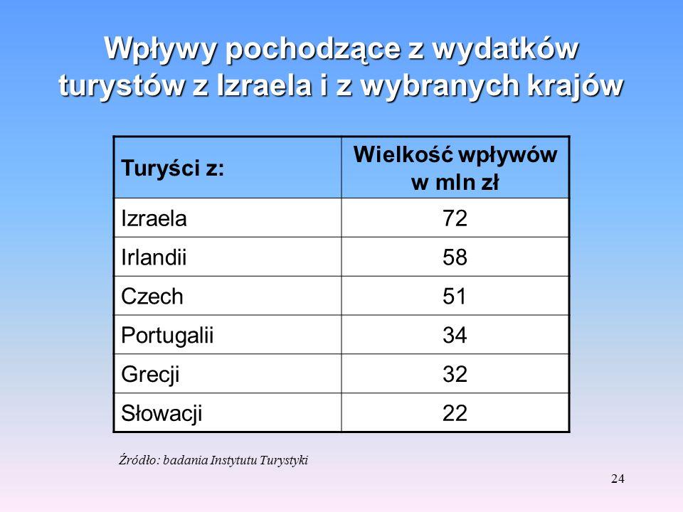 23 Wydatki turystów izraelskich w Polsce w PLN Wydatki * 20052006 Na podróż8511086 Na jeden dzień pobytu 118181 * Łącznie z płatnościami dokonanymi pr