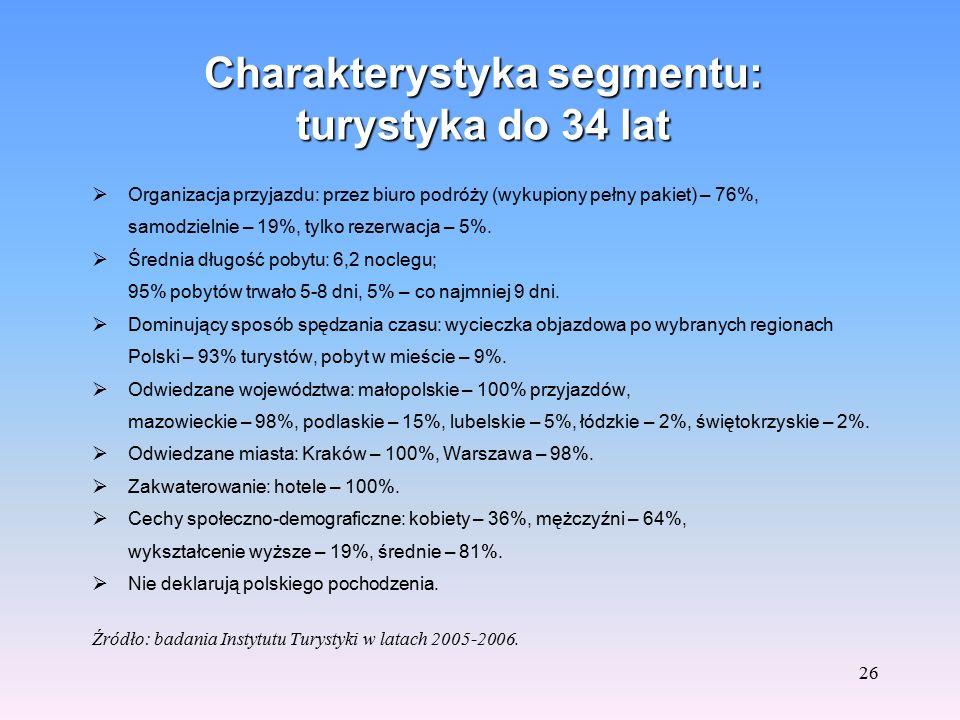 25 Segmenty rynku izraelskiego w ruchu przyjazdowym do Polski Biorąc pod uwagę cel przyjazdu oraz wiek turystów można wydzielić w ruchu przyjazdowym z