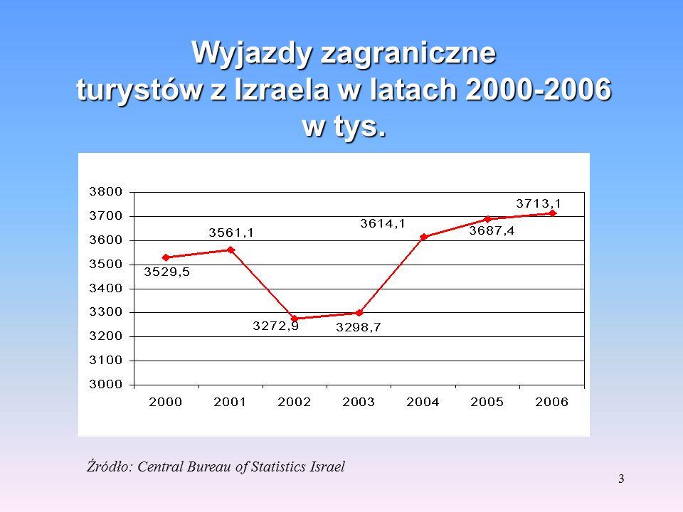 2 Wybrane wskaźniki społeczno - gospodarcze Izraela Źródło: Central Bureau of Statistics Israel Wskaźnik20052006 Ludność w tys. 6930,17053,7 Produkt k