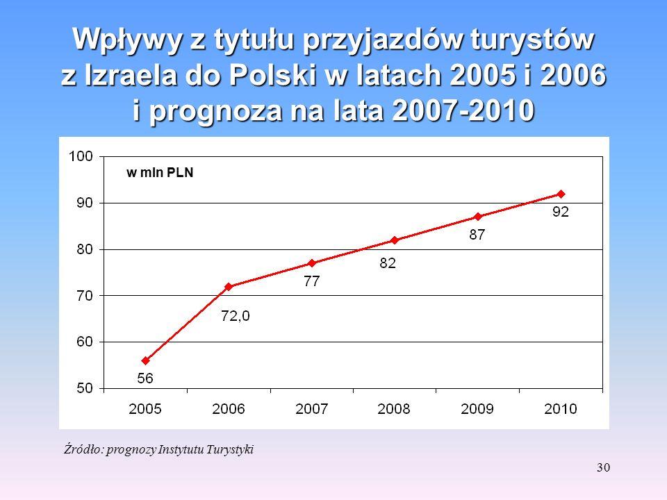 29 Przyjazdy z Izraela do Polski w latach 2005 i 2006 oraz prognoza na lata 2007-2010 w tys. Źródło: prognozy Instytutu Turystyki