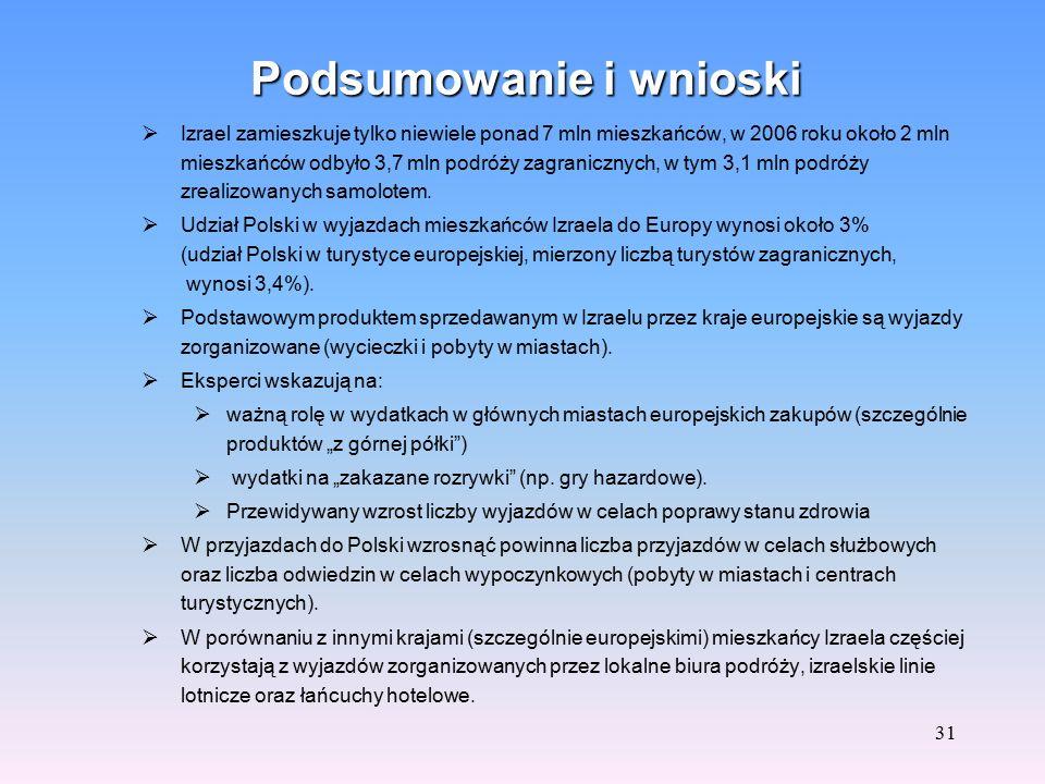 30 Wpływy z tytułu przyjazdów turystów z Izraela do Polski w latach 2005 i 2006 i prognoza na lata 2007-2010 w mln PLN Źródło: prognozy Instytutu Tury