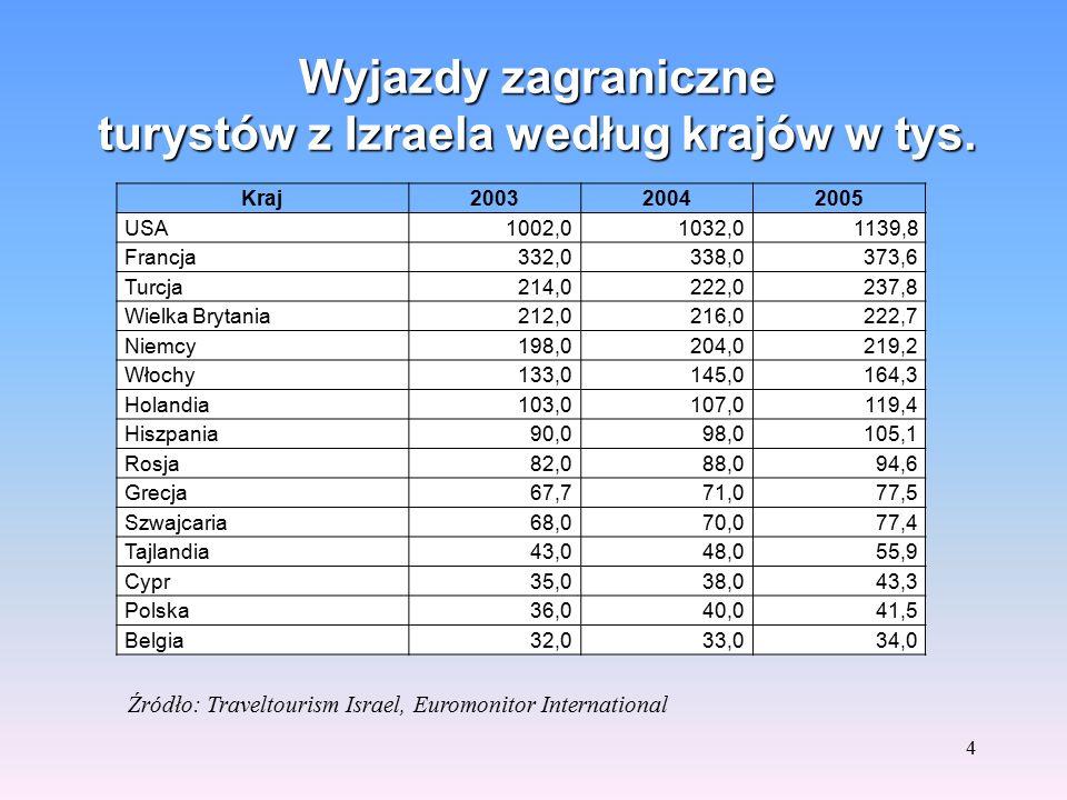 3 Wyjazdy zagraniczne turystów z Izraela w latach 2000-2006 w tys. Źródło: Central Bureau of Statistics Israel