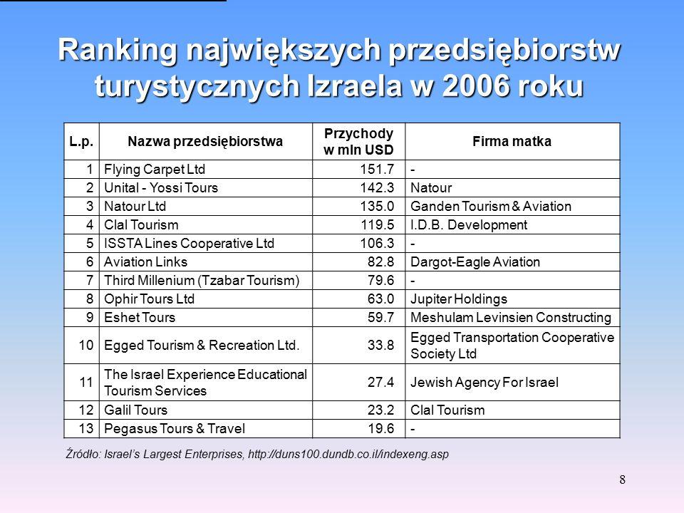 Struktura sprzedaży wybranych produktów przez izraelskie agencje turystyczne w 2005 roku w %. 7 Źródło: wywiady i badania przedsiębiorstw, Euromonitor