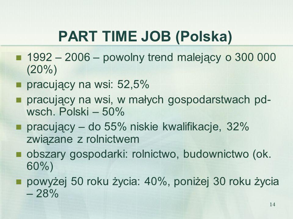 14 PART TIME JOB (Polska) 1992 – 2006 – powolny trend malejący o 300 000 (20%) pracujący na wsi: 52,5% pracujący na wsi, w małych gospodarstwach pd- wsch.