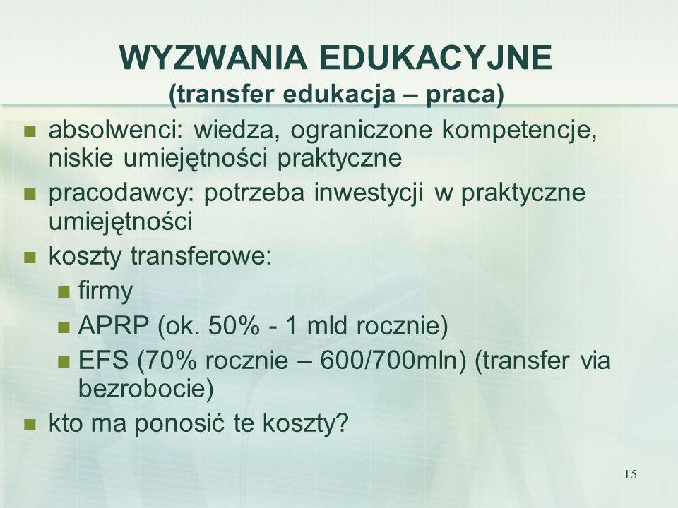 15 WYZWANIA EDUKACYJNE (transfer edukacja – praca) absolwenci: wiedza, ograniczone kompetencje, niskie umiejętności praktyczne pracodawcy: potrzeba inwestycji w praktyczne umiejętności koszty transferowe: firmy APRP (ok.