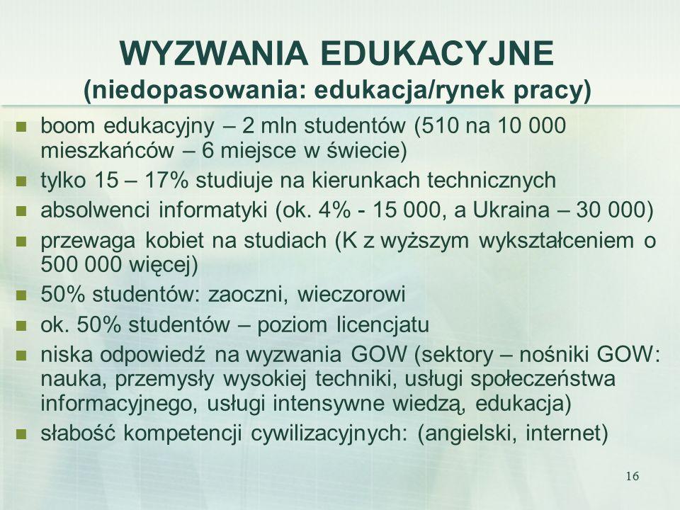 16 WYZWANIA EDUKACYJNE (niedopasowania: edukacja/rynek pracy) boom edukacyjny – 2 mln studentów (510 na 10 000 mieszkańców – 6 miejsce w świecie) tylko 15 – 17% studiuje na kierunkach technicznych absolwenci informatyki (ok.