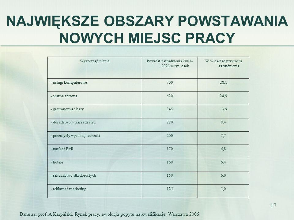 17 NAJWIĘKSZE OBSZARY POWSTAWANIA NOWYCH MIEJSC PRACY WyszczególnieniePrzyrost zatrudnienia 2001- 2025 w tys.