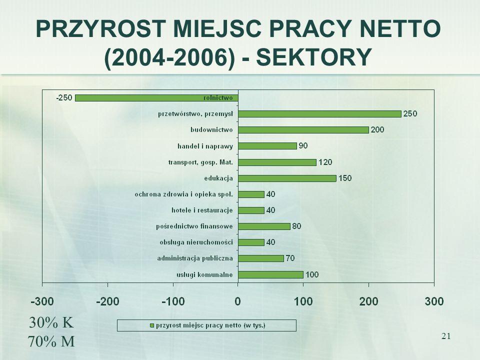 21 PRZYROST MIEJSC PRACY NETTO (2004-2006) - SEKTORY 30% K 70% M