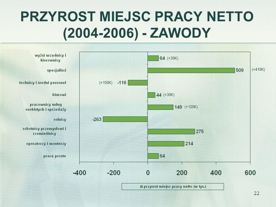 22 PRZYROST MIEJSC PRACY NETTO (2004-2006) - ZAWODY (+30K) (+410K) (+150K) (+30K) (+120K)