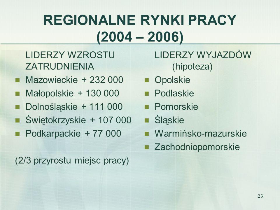 23 REGIONALNE RYNKI PRACY (2004 – 2006) LIDERZY WZROSTU ZATRUDNIENIA Mazowieckie + 232 000 Małopolskie + 130 000 Dolnośląskie + 111 000 Świętokrzyskie + 107 000 Podkarpackie + 77 000 (2/3 przyrostu miejsc pracy) LIDERZY WYJAZDÓW (hipoteza) Opolskie Podlaskie Pomorskie Śląskie Warmińsko-mazurskie Zachodniopomorskie
